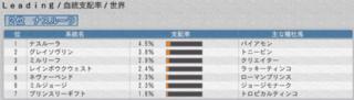 2015 2周目 1996 レインボウクウェスト系世界支配率.PNG