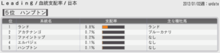 2015 2周目 2011 ランド血統支配率.PNG