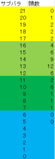 2015 2周目 爆発力36配合のサブパラ度数.PNG