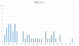 2015 2周目 爆発力59.PNG