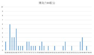2015 2周目 爆発力84.PNG