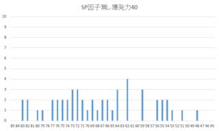 2015 2周目 SP因子無し爆発力40.PNG