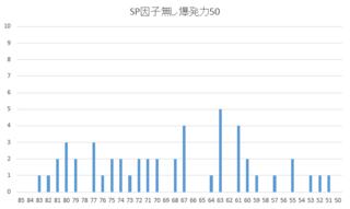 2015 2周目 SP因子無し爆発力50.PNG