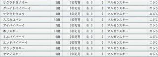 20163週目 1989マルゼンスキー直仔種付け料.PNG