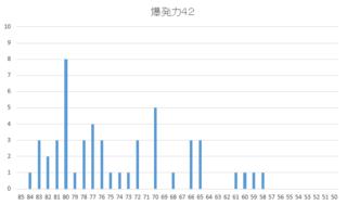 2016 1周目 SP検証編 過去のSP因子大活性ヒストグラム.PNG