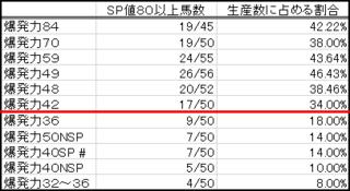 2016 1周目 SP検証編 SPライン表.PNG
