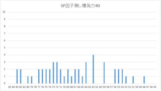 2016 1周目 SP検証編 SP因子無しヒストグラム.PNG