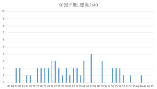 2016因子無しSP度数図.PNG