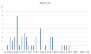 2016爆42SP度数図.PNG