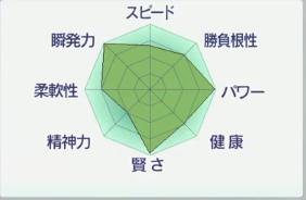 2017お勧め繁殖牝馬シルキーオーロラ能力.PNG