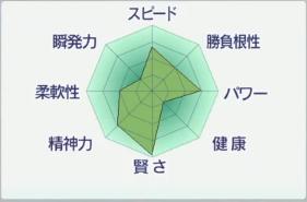 2017お勧め繁殖牝馬スイートシー能力.PNG