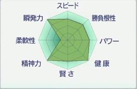 2017お勧め繁殖牝馬ソングオブブロッサム能力.PNG