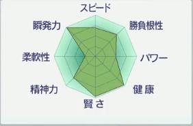 2017お勧め繁殖牝馬トーセンパートナー能力.PNG