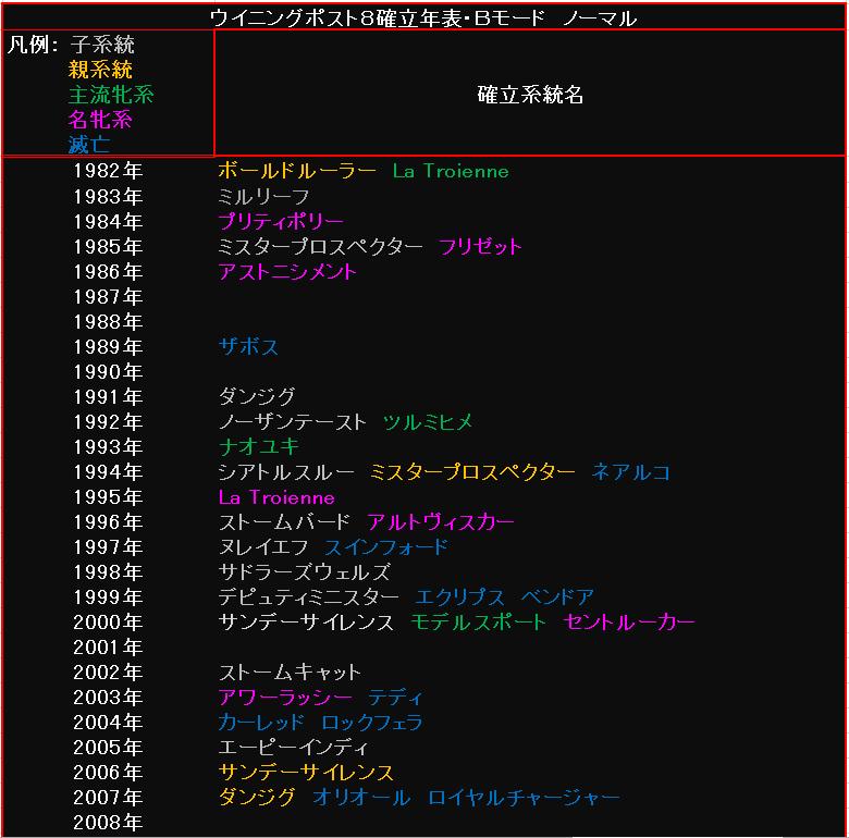 系統確立年表・Bモード・ノーマル1