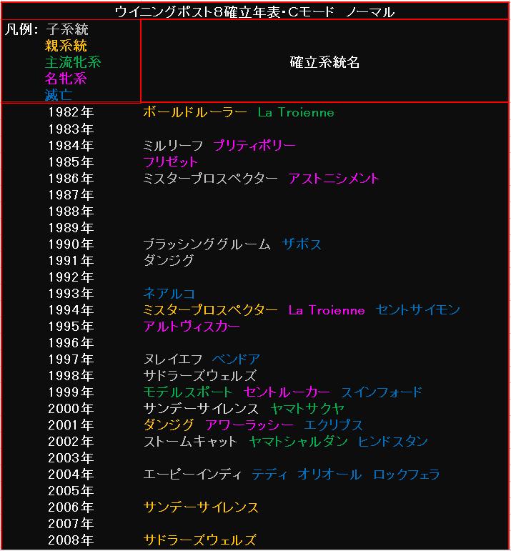 系統確立年表・Cモード・ノーマル1