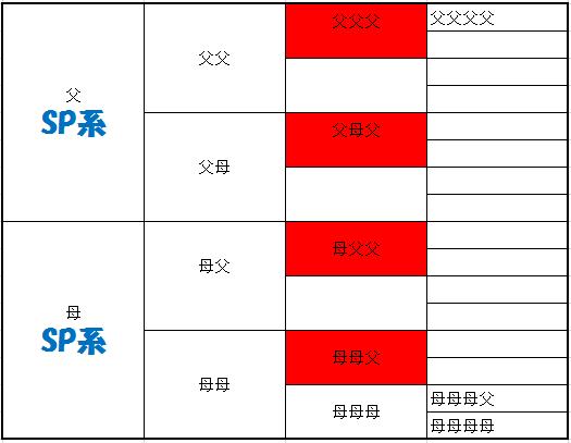親系統ラインブリード3本・4本爆発Sp型模式図