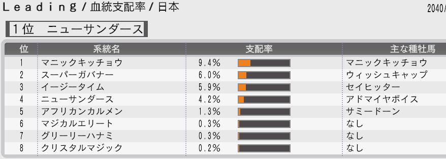 血統支配率2040年日本