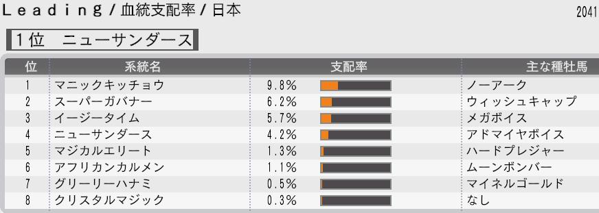 血統支配率2041年日本