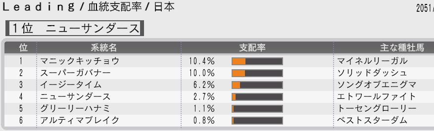 51年血統支配率日本