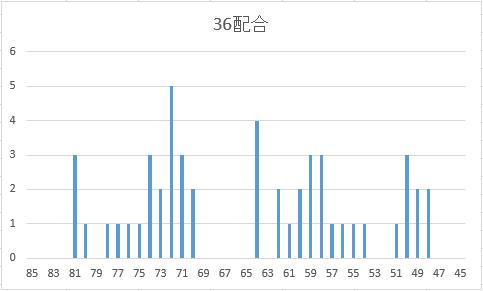 爆発力32~36グラフ
