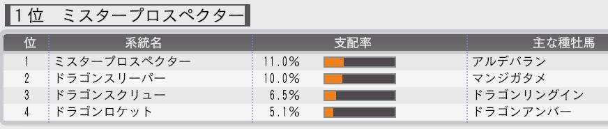 2014ロケット確立支配率