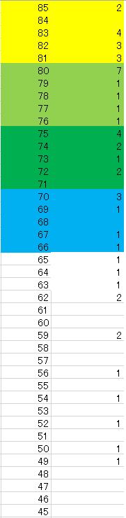 70配合度数分布