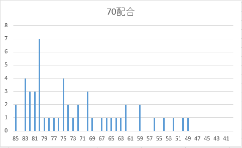 70配合SP度数分布図