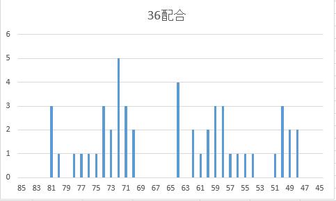 新36配合SP度数分布図