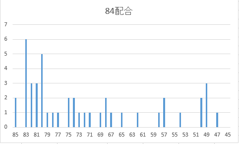 新84配合SP度数分布図
