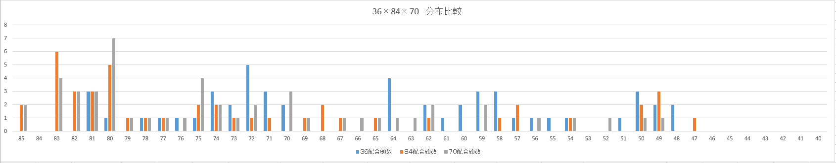 36・84・70分布比較