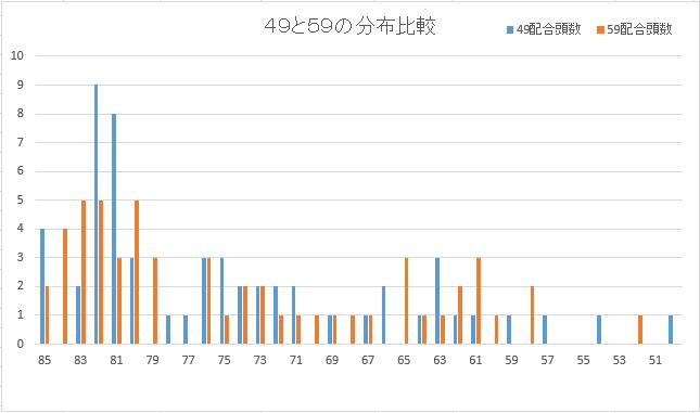 爆発力49と59比較