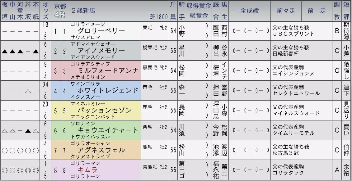 2030キムラデビュー戦は勝てそう