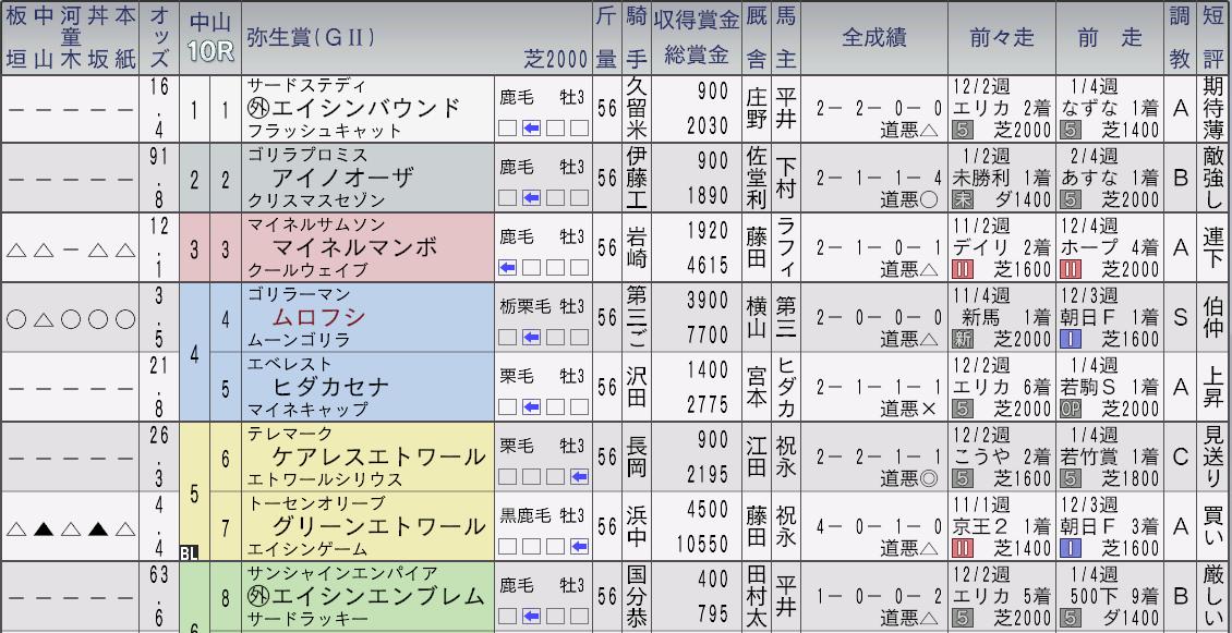 2032年弥生賞新聞