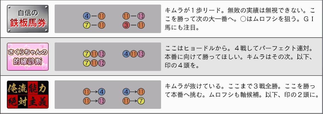 2032年弥生賞新聞3