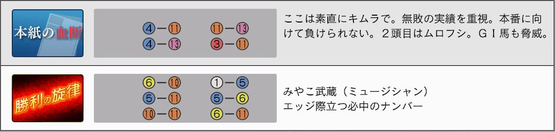 2032年弥生賞新聞4