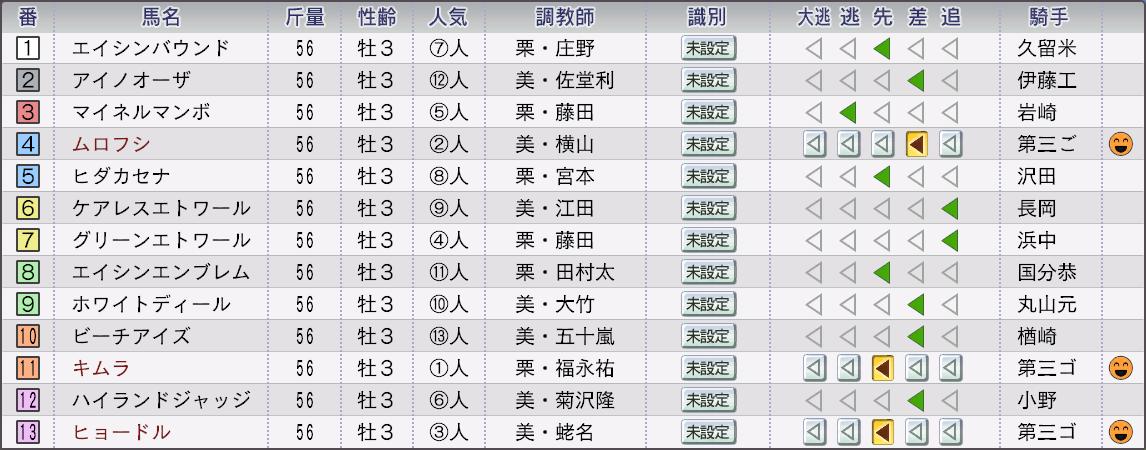 2032年弥生賞作戦