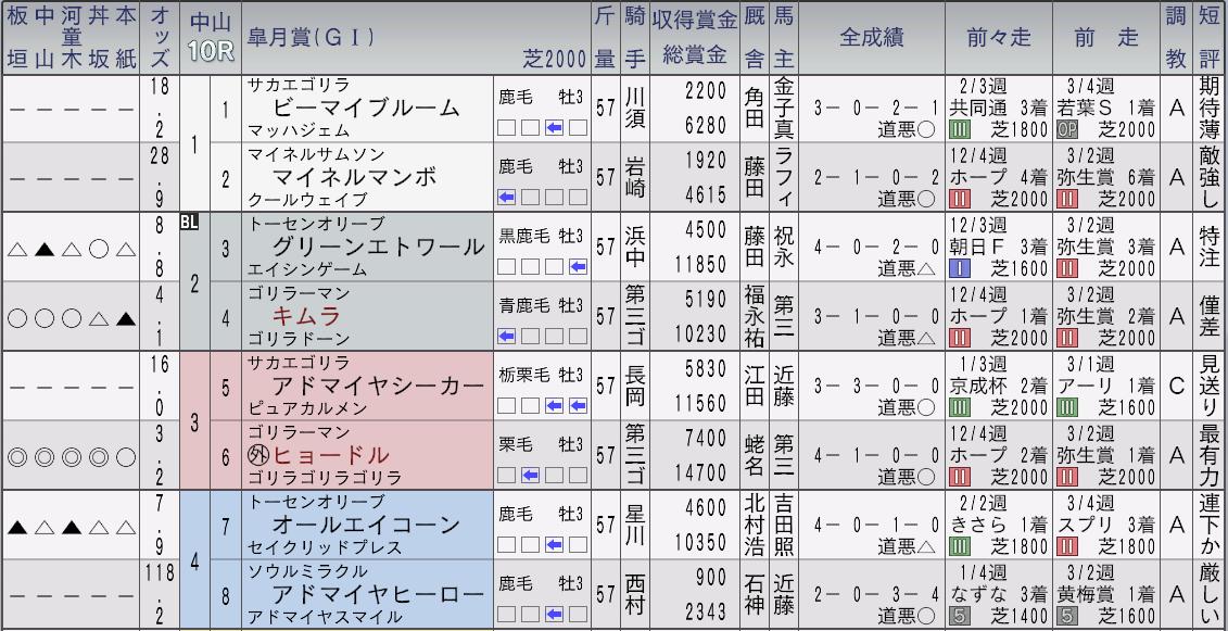 2032年皐月賞新聞1