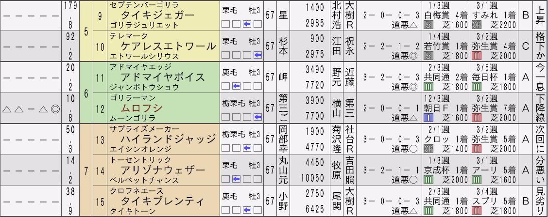 2032年皐月賞新聞2
