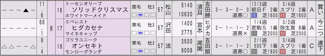 2032年皐月賞新聞3