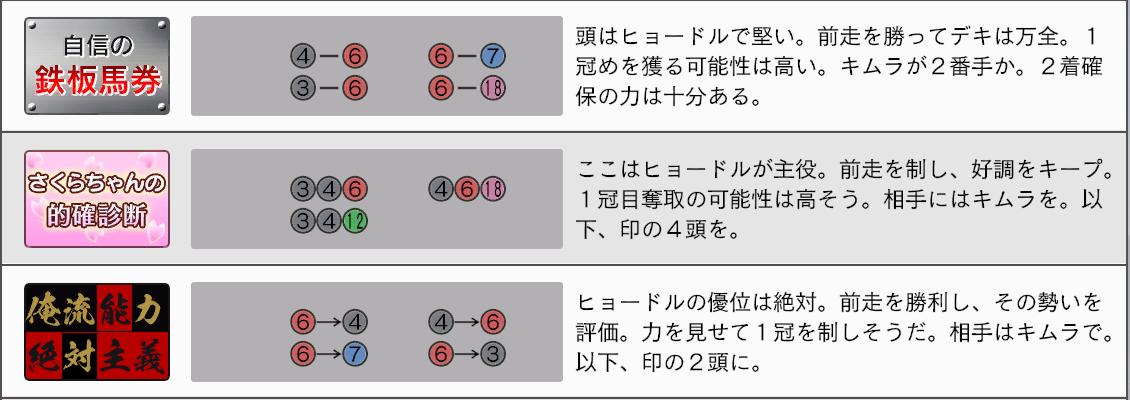 2032年皐月賞新聞4