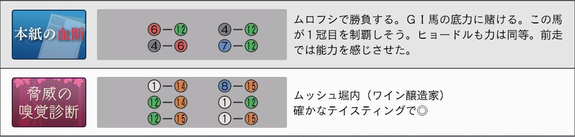 2032年皐月賞新聞5