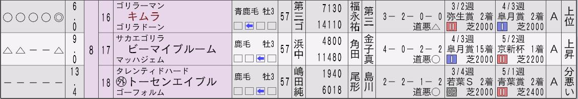 2032年ダービー新聞3