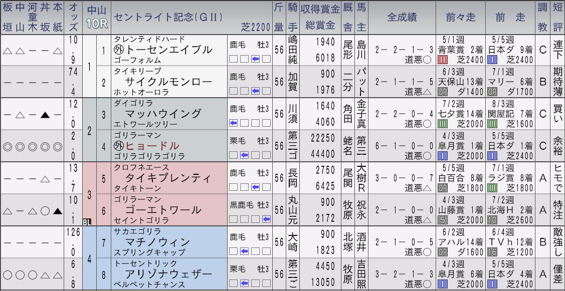 2032セントライト記念新聞1