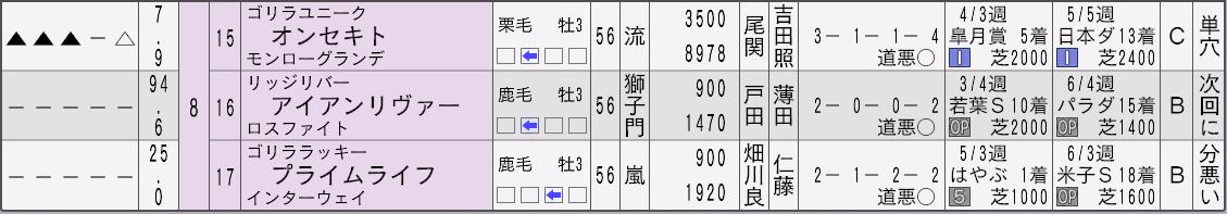 2032セントライト記念新聞3