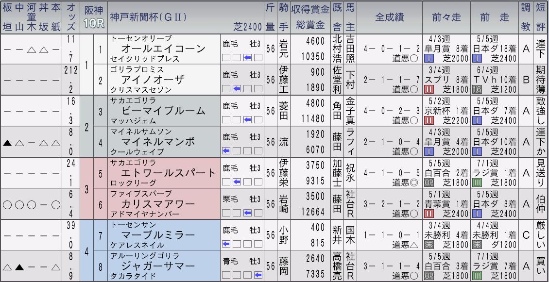 2032神戸新聞杯新聞1