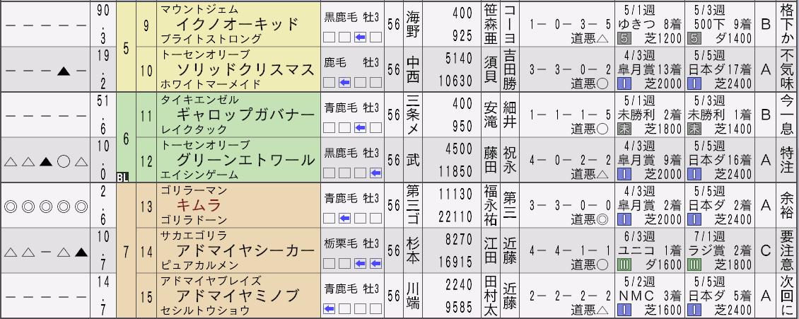 2032神戸新聞杯新聞2
