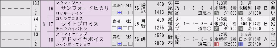 2032神戸新聞杯新聞3