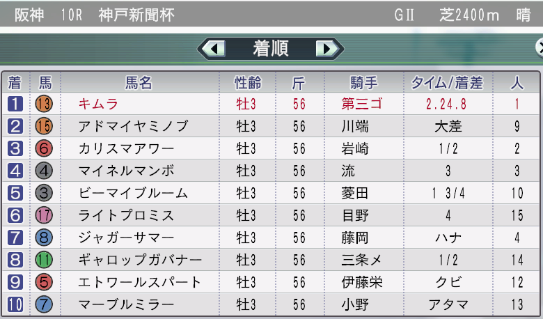 2032神戸新聞杯結果
