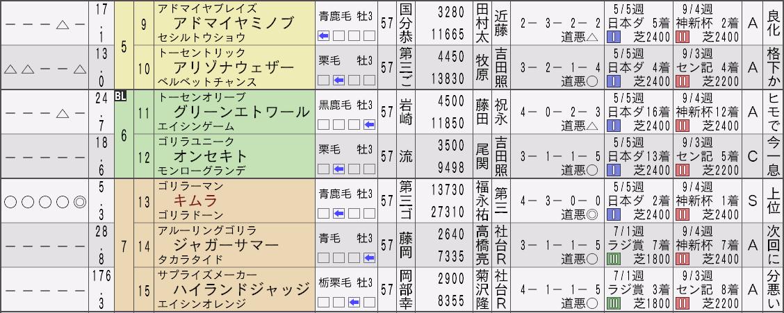 2032菊花賞新聞2