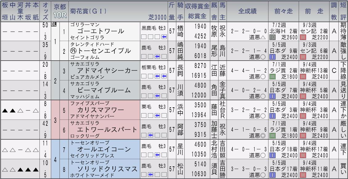 2032菊花賞新聞1